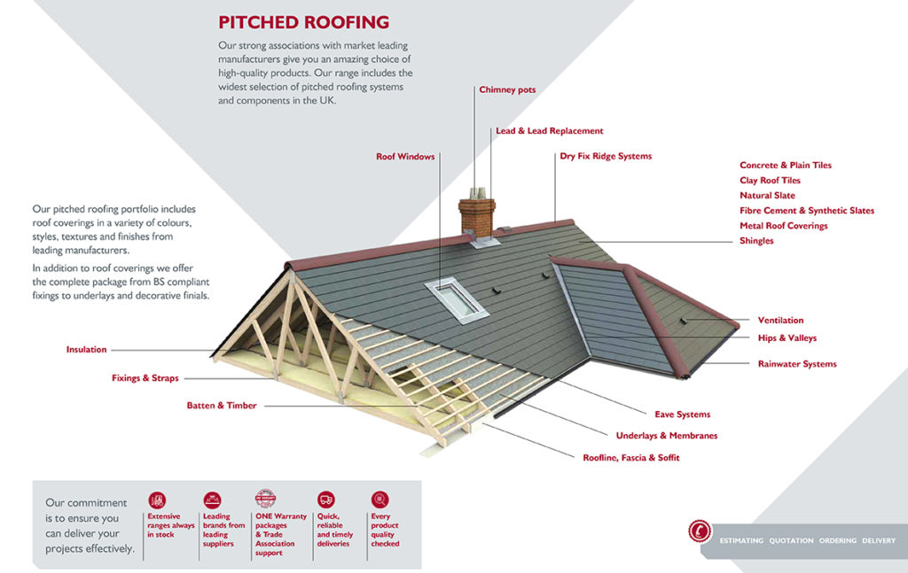 Anotated Pitched Roof illustration